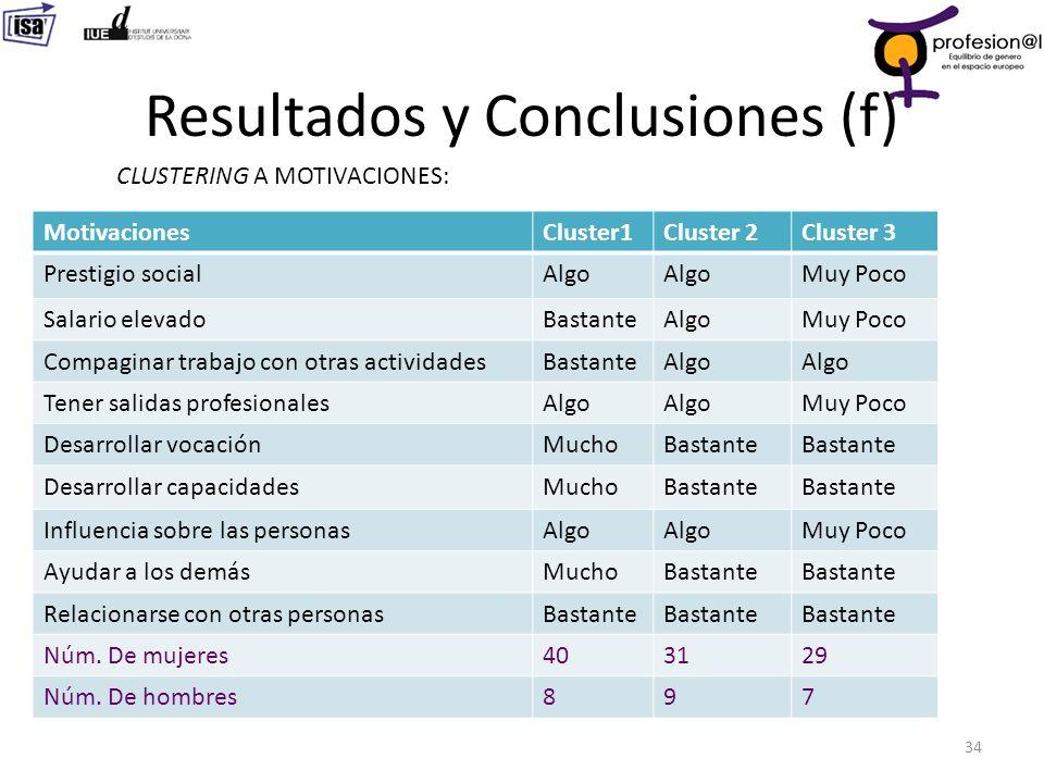 Resultados y Conclusiones (f) 34 CLUSTERING A MOTIVACIONES: MotivacionesCluster1Cluster 2Cluster 3 Prestigio socialAlgo Muy Poco Salario elevadoBastan
