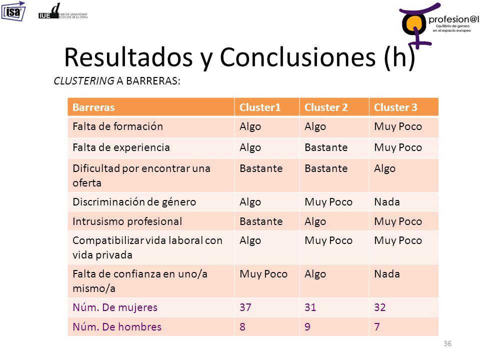 Resultados y Conclusiones (h) 36 CLUSTERING A BARRERAS: BarrerasCluster1Cluster 2Cluster 3 Falta de formaciónAlgo Muy Poco Falta de experienciaAlgoBas