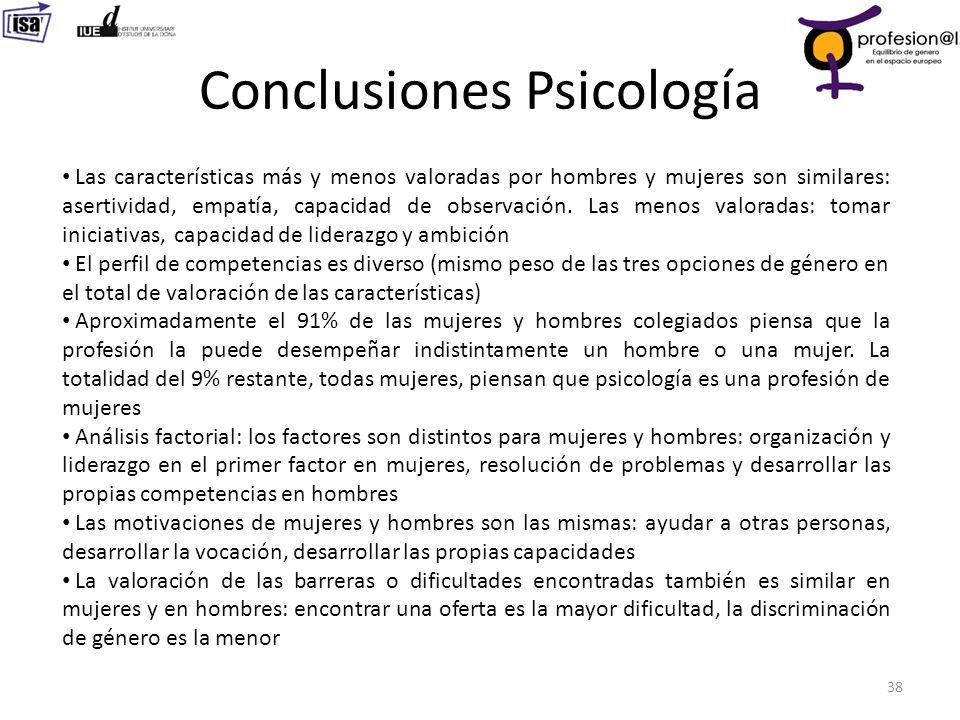 Conclusiones Psicología 38 Las características más y menos valoradas por hombres y mujeres son similares: asertividad, empatía, capacidad de observaci