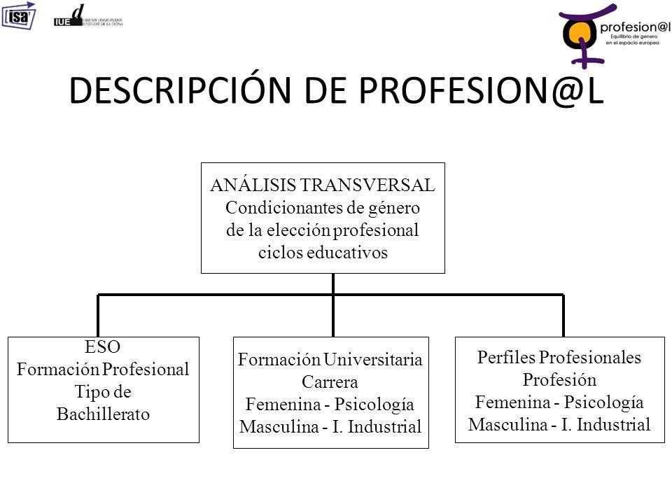 DESCRIPCIÓN DE PROFESION@L ANÁLISIS TRANSVERSAL Condicionantes de género de la elección profesional ciclos educativos ESO Formación Profesional Tipo d