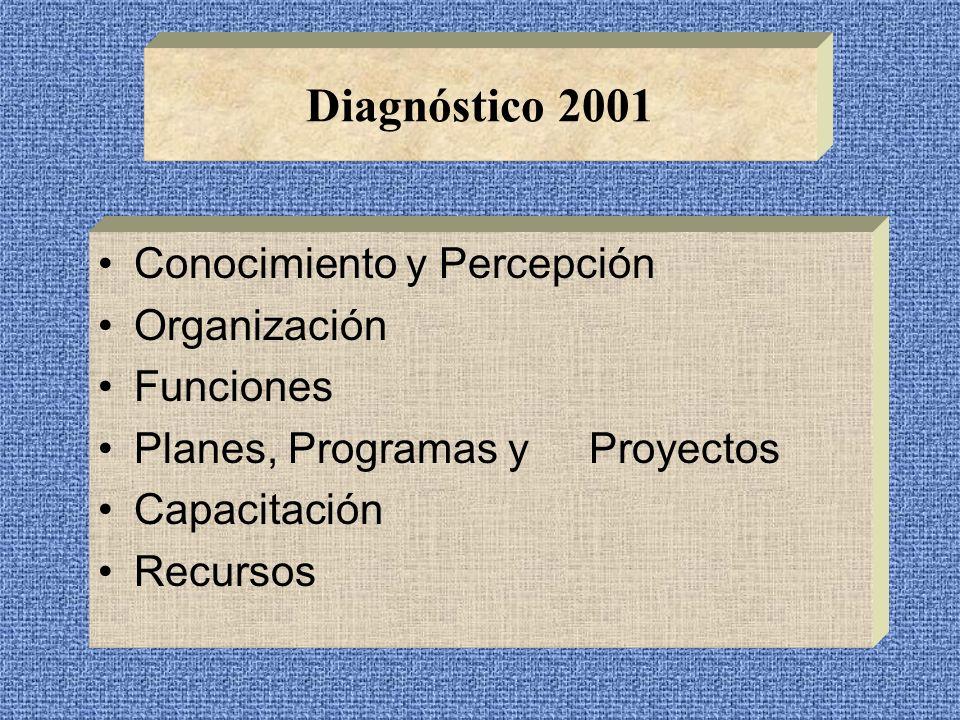 Estrategias Desarrollo, implementación de planes para la prevención, atención y mitigación de desastres, incluyendo los tecnológicos Desarrollo de un