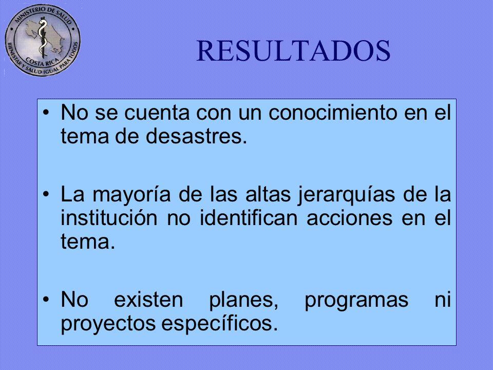 Diagnóstico 2001 Conocimiento y Percepción Organización Funciones Planes, Programas y Proyectos Capacitación Recursos