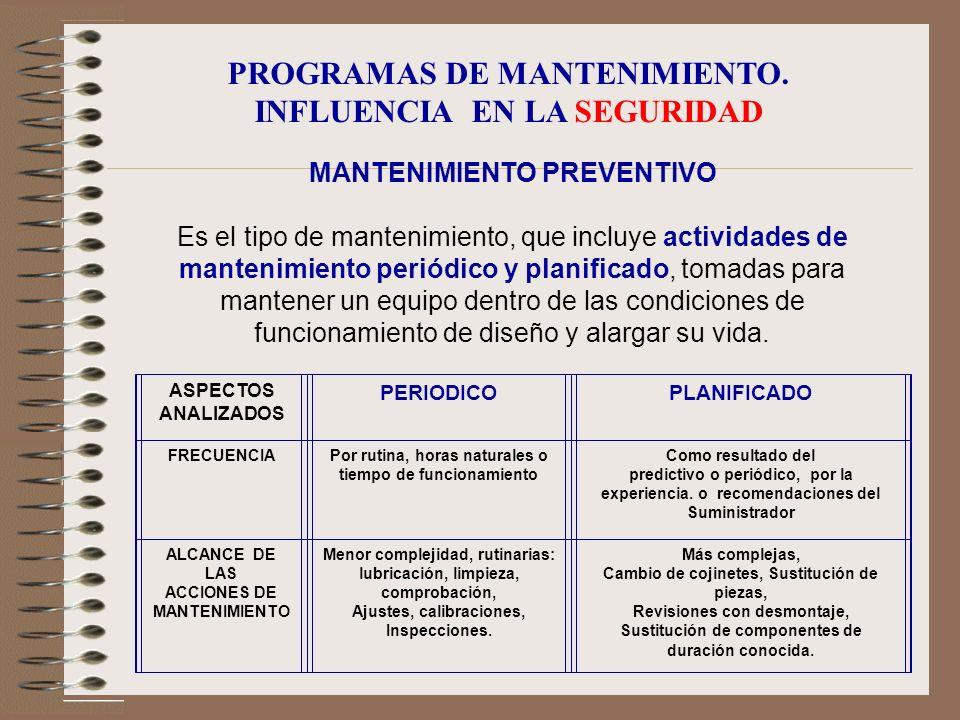 INFLUENCIA DEL MANTENIMIENTO EN LA CONSERVACION DEL MODELO ZONA DE VIDA UTIL = cte CURVA DE LA BAÑERA