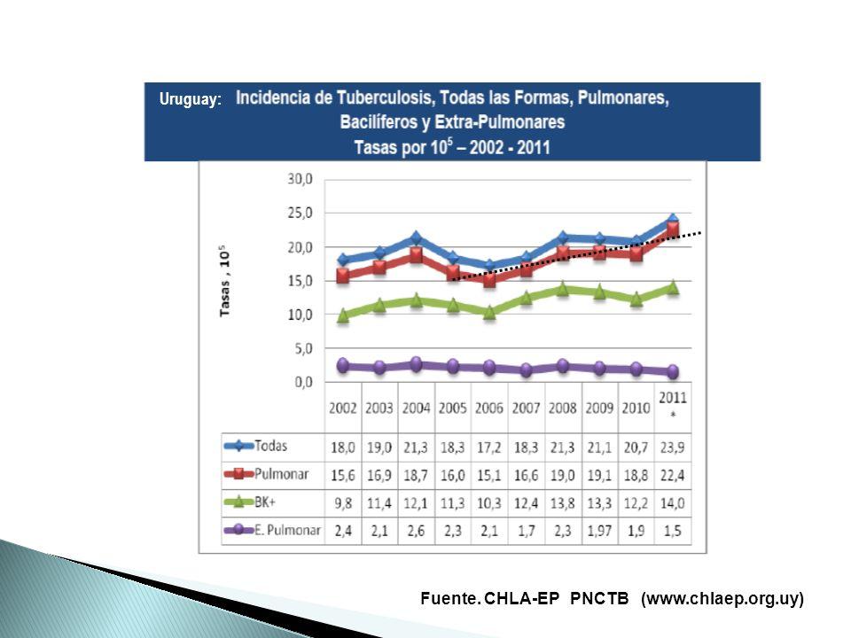 Fuente. CHLA-EP PNCTB (www.chlaep.org.uy) Uruguay: