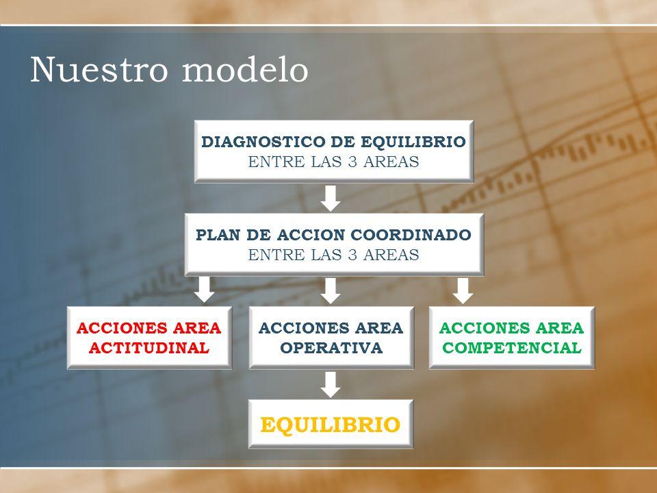 Nuestro modelo DIAGNOSTICO DE EQUILIBRIO ENTRE LAS 3 AREAS PLAN DE ACCION COORDINADO ENTRE LAS 3 AREAS ACCIONES AREA ACTITUDINAL ACCIONES AREA OPERATIVA ACCIONES AREA COMPETENCIAL EQUILIBRIO