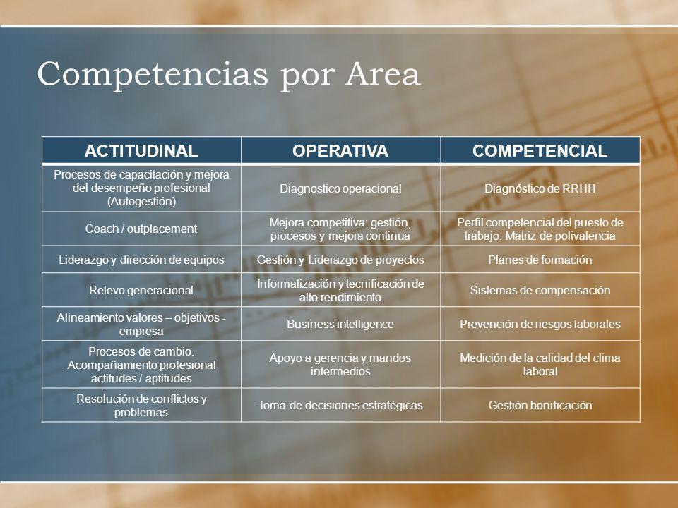 Competencias por Area ACTITUDINALOPERATIVACOMPETENCIAL Procesos de capacitación y mejora del desempeño profesional (Autogestión) Diagnostico operacionalDiagnóstico de RRHH Coach / outplacement Mejora competitiva: gestión, procesos y mejora continua Perfil competencial del puesto de trabajo.