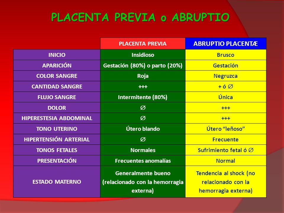 PLACENTA PREVIA o ABRUPTIO PLACENTA PREVIA ABRUPTIO PLACENTÆ INICIOInsidiosoBrusco APARICIÓNGestación (80%) o parto (20%)Gestación COLOR SANGRERojaNeg