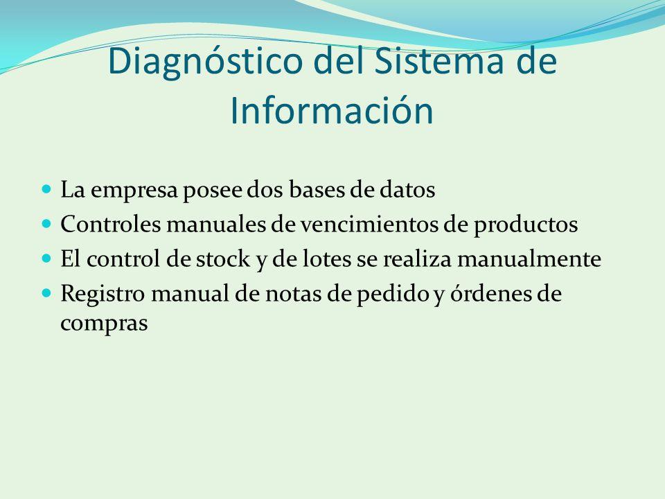 Diagnóstico del Sistema de Información La empresa posee dos bases de datos Controles manuales de vencimientos de productos El control de stock y de lotes se realiza manualmente Registro manual de notas de pedido y órdenes de compras