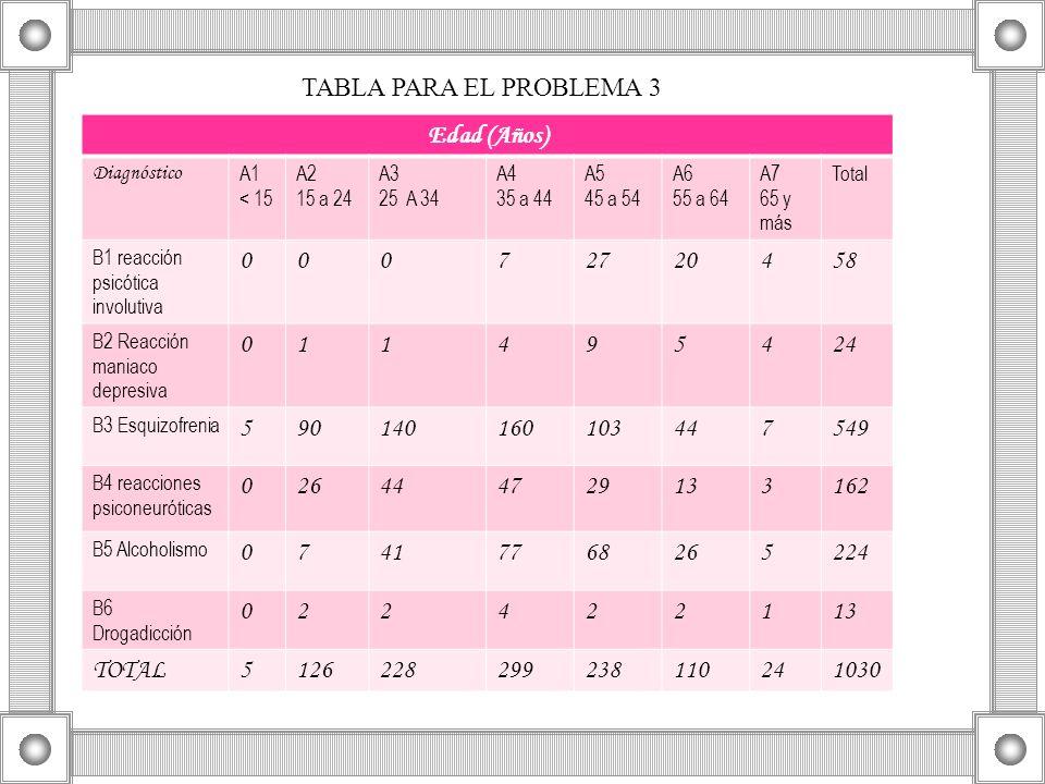 Edad (Años) Diagnóstico A1 < 15 A2 15 a 24 A3 25 A 34 A4 35 a 44 A5 45 a 54 A6 55 a 64 A7 65 y más Total B1 reacción psicótica involutiva 00072720458