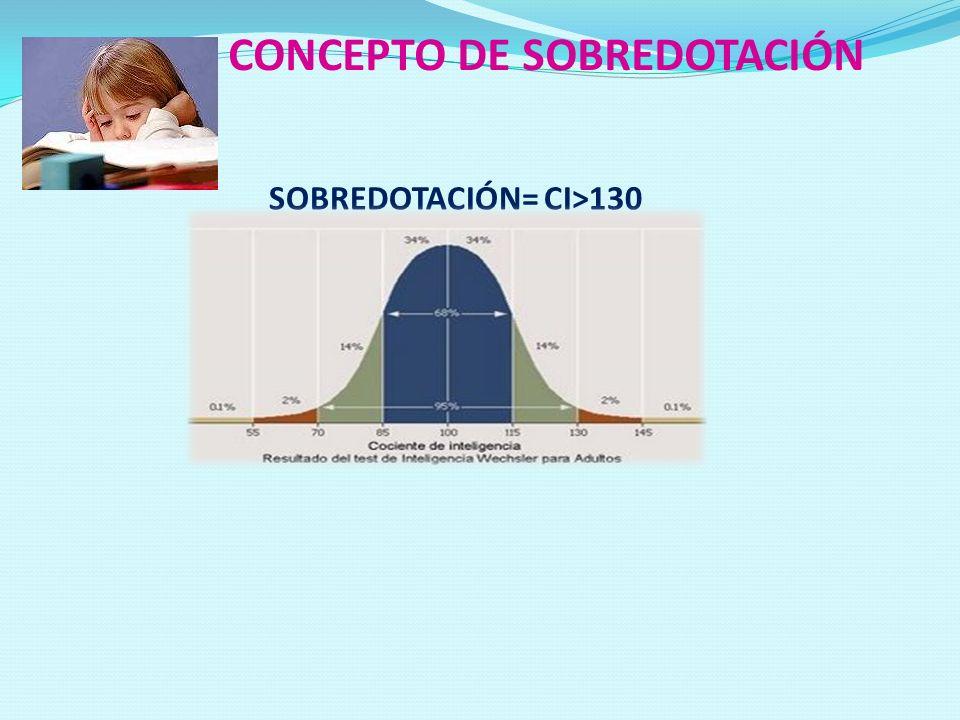 CONCEPTO DE SOBREDOTACIÓN SOBREDOTACIÓN= CI>130