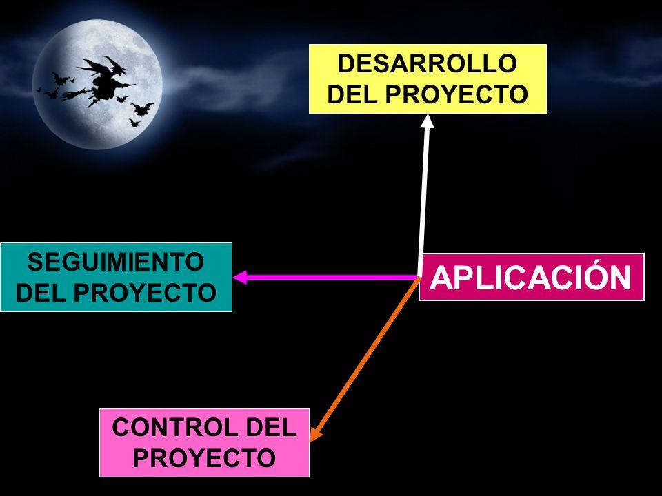 CONTROL DEL PROYECTO SEGUIMIENTO DEL PROYECTO DESARROLLO DEL PROYECTO APLICACIÓN