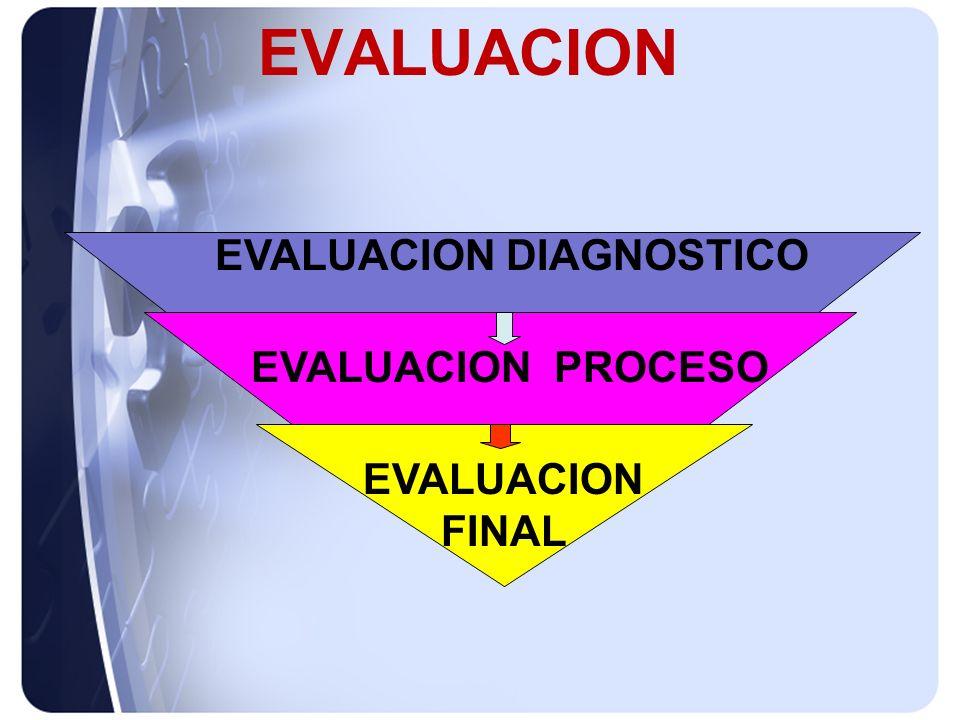 EVALUACION DIAGNOSTICO EVALUACION EVALUACION PROCESO EVALUACION FINAL