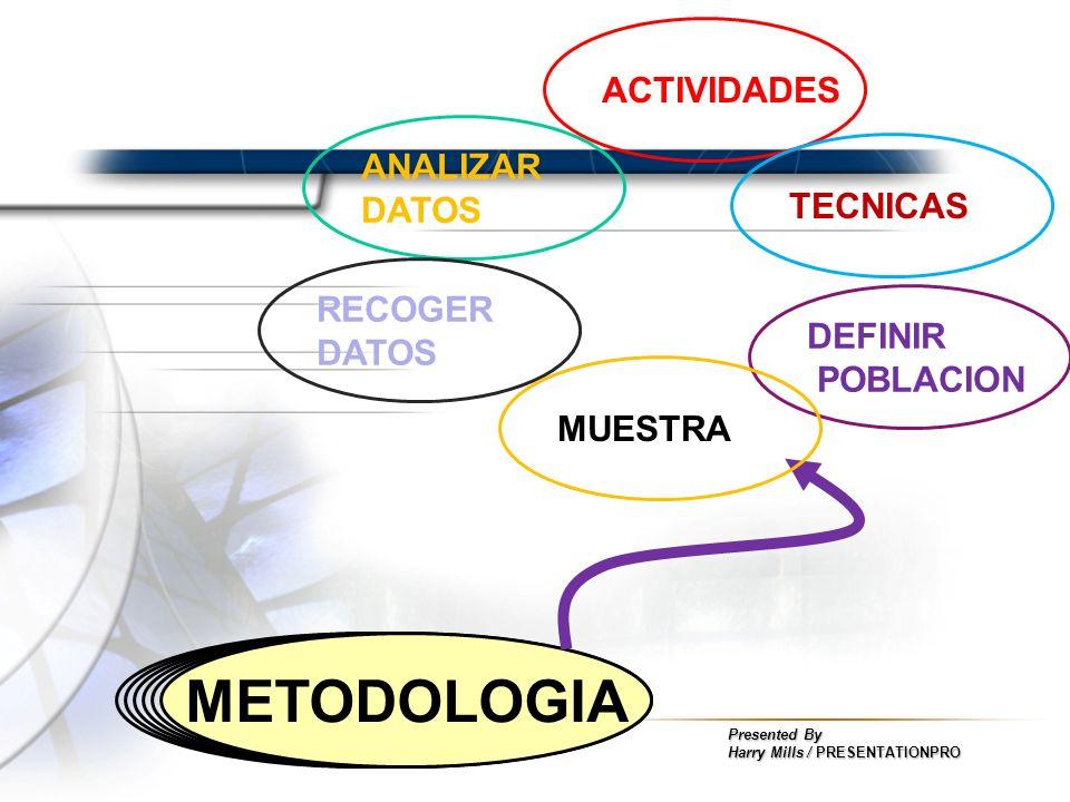 Presented By Harry Mills / PRESENTATIONPRO ACTIVIDADES METODOLOGIA DEFINIR POBLACION TECNICAS ANALIZAR DATOS RECOGER DATOS MUESTRA