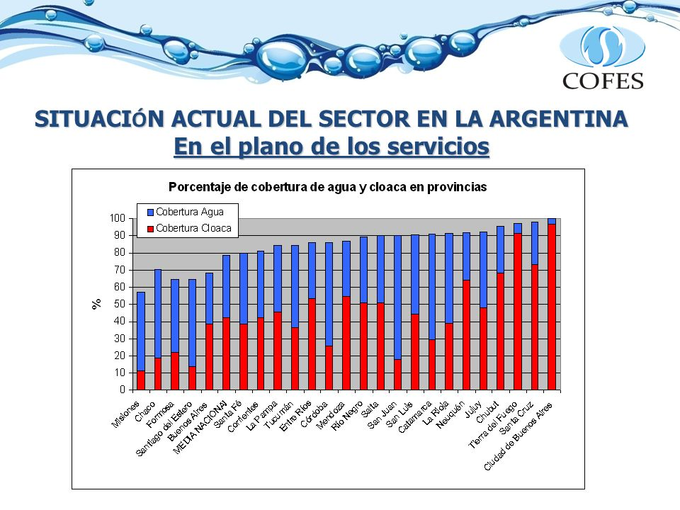 SITUACI Ó N ACTUAL DEL SECTOR EN LA ARGENTINA En el plano de los servicios Los menores niveles de coberturas coinciden con el mayor nivel de pobreza.