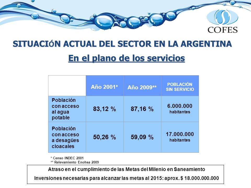 SITUACI Ó N ACTUAL DEL SECTOR EN LA ARGENTINA En el plano de los servicios * Censo INDEC 2001 ** Relevamiento Enohsa 2009 Año 2001* Año 2009** POBLACI