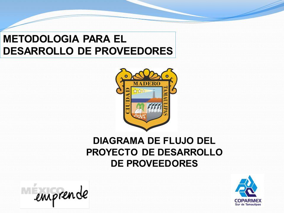 METODOLOGIA PARA EL DESARROLLO DE PROVEEDORES DIAGRAMA DE FLUJO DEL PROYECTO DE DESARROLLO DE PROVEEDORES
