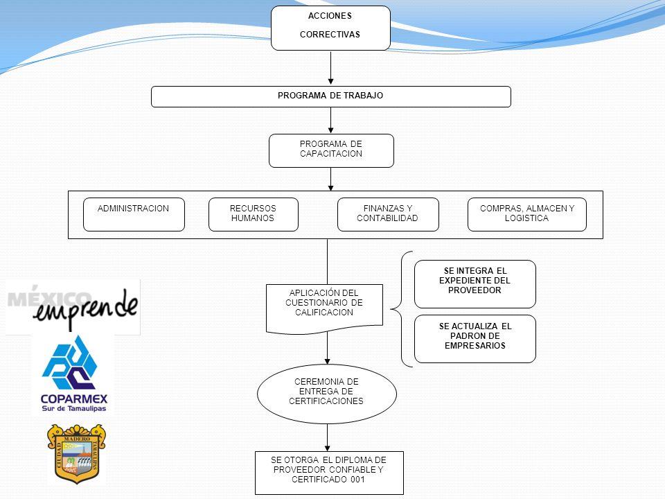 ACCIONES CORRECTIVAS PROGRAMA DE TRABAJO PROGRAMA DE CAPACITACION ADMINISTRACIONRECURSOS HUMANOS FINANZAS Y CONTABILIDAD COMPRAS, ALMACEN Y LOGISTICA