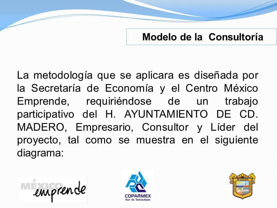 La metodología que se aplicara es diseñada por la Secretaría de Economía y el Centro México Emprende, requiriéndose de un trabajo participativo del H.