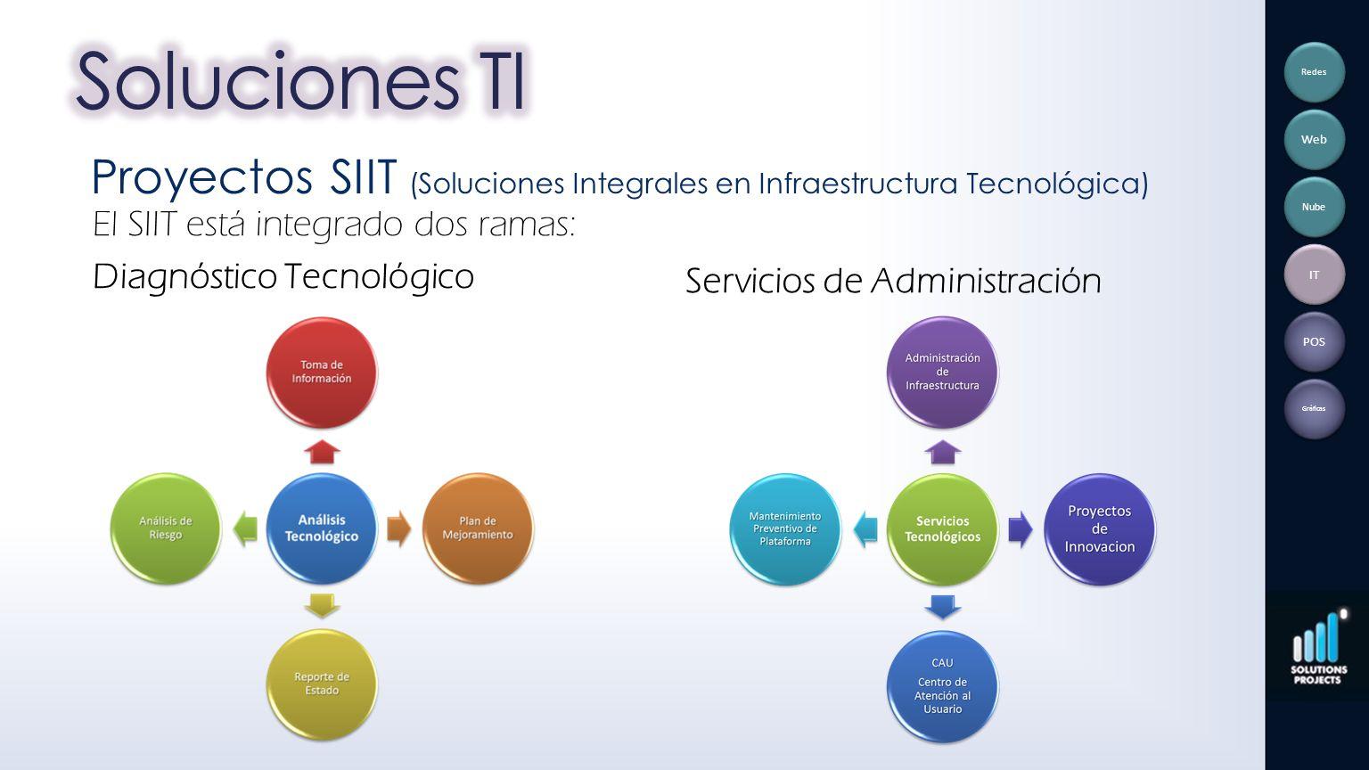 El SIIT está integrado dos ramas: Diagnóstico Tecnológico Servicios de Administración Proyectos SIIT (Soluciones Integrales en Infraestructura Tecnoló