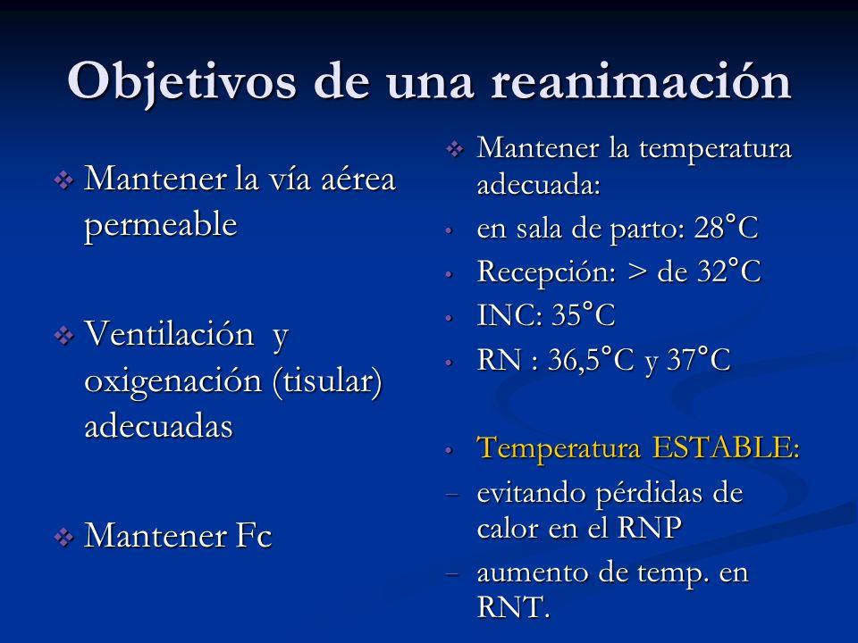 Objetivos de una reanimación Mantener la vía aérea permeable Mantener la vía aérea permeable Ventilación y oxigenación (tisular) adecuadas Ventilación y oxigenación (tisular) adecuadas Mantener Fc Mantener Fc Mantener la temperatura adecuada: en sala de parto: 28°C Recepción: > de 32°C INC: 35°C RN : 36,5°C y 37°C Temperatura ESTABLE: evitando pérdidas de calor en el RNP aumento de temp.