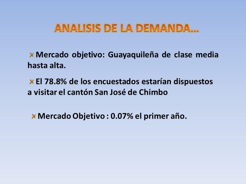 Mercado objetivo: Guayaquileña de clase media hasta alta. El 78.8% de los encuestados estarían dispuestos a visitar el cantón San José de Chimbo Merca