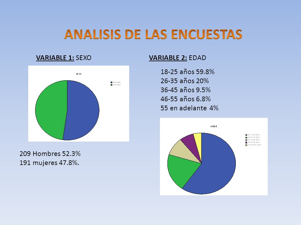 VARIABLE 1: SEXOVARIABLE 2: EDAD 209 Hombres 52.3% 191 mujeres 47.8%.