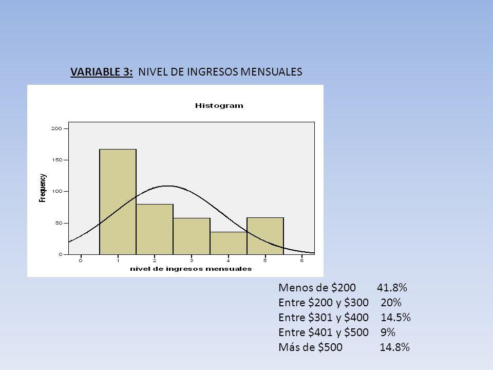 VARIABLE 3: NIVEL DE INGRESOS MENSUALES Menos de $200 41.8% Entre $200 y $300 20% Entre $301 y $400 14.5% Entre $401 y $500 9% Más de $500 14.8%