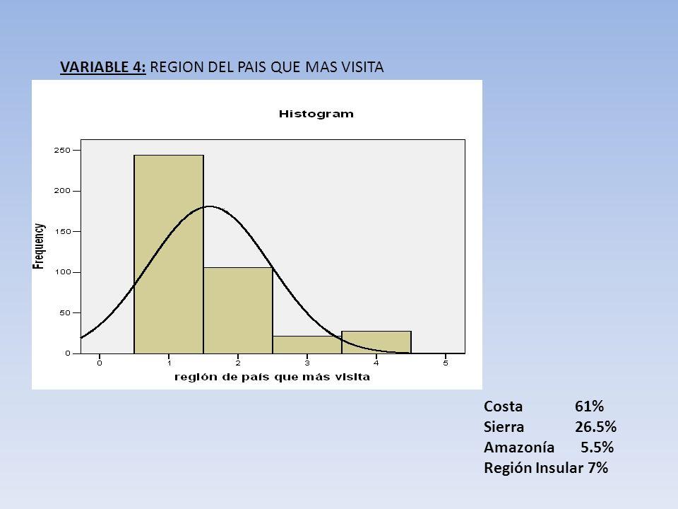VARIABLE 4: REGION DEL PAIS QUE MAS VISITA Costa 61% Sierra 26.5% Amazonía 5.5% Región Insular 7%