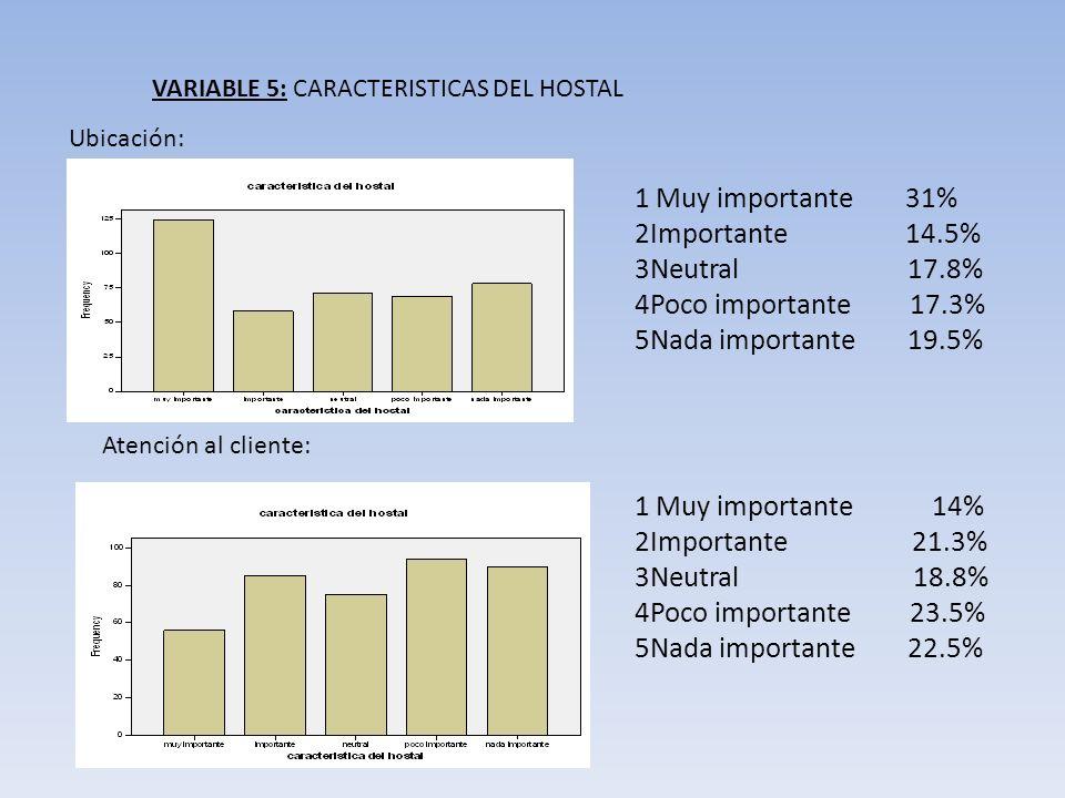 VARIABLE 5: CARACTERISTICAS DEL HOSTAL Ubicación: Atención al cliente: 1 Muy importante 31% 2Importante 14.5% 3Neutral 17.8% 4Poco importante 17.3% 5N