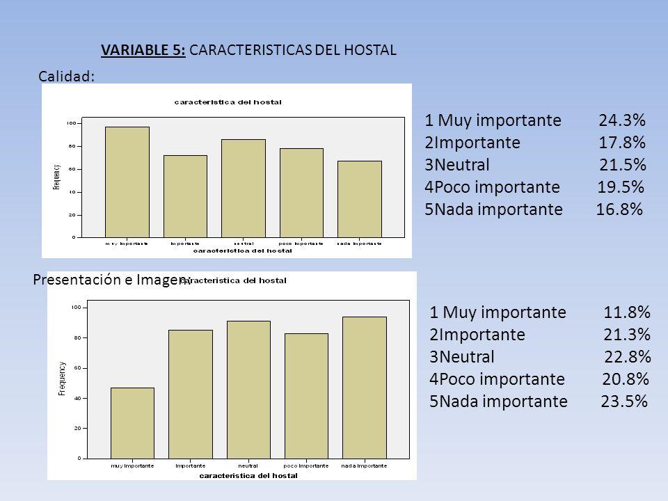 VARIABLE 5: CARACTERISTICAS DEL HOSTAL Calidad: Presentación e Imagen: 1 Muy importante 11.8% 2Importante 21.3% 3Neutral 22.8% 4Poco importante 20.8%