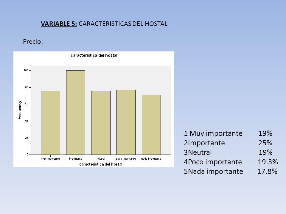 VARIABLE 5: CARACTERISTICAS DEL HOSTAL Precio: 1 Muy importante 19% 2Importante 25% 3Neutral 19% 4Poco importante 19.3% 5Nada importante 17.8%