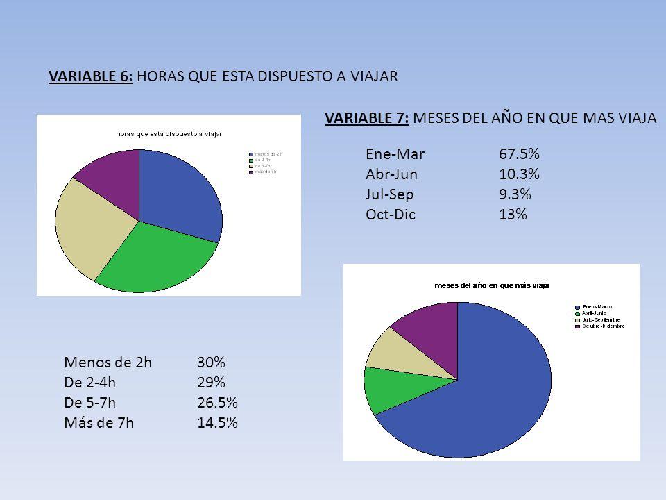 VARIABLE 6: HORAS QUE ESTA DISPUESTO A VIAJAR VARIABLE 7: MESES DEL AÑO EN QUE MAS VIAJA Menos de 2h30% De 2-4h29% De 5-7h26.5% Más de 7h14.5% Ene-Mar