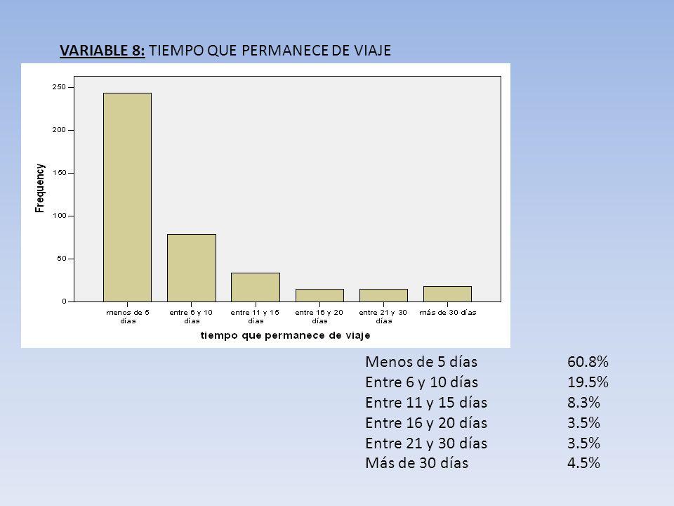 VARIABLE 8: TIEMPO QUE PERMANECE DE VIAJE Menos de 5 días60.8% Entre 6 y 10 días19.5% Entre 11 y 15 días8.3% Entre 16 y 20 días3.5% Entre 21 y 30 días