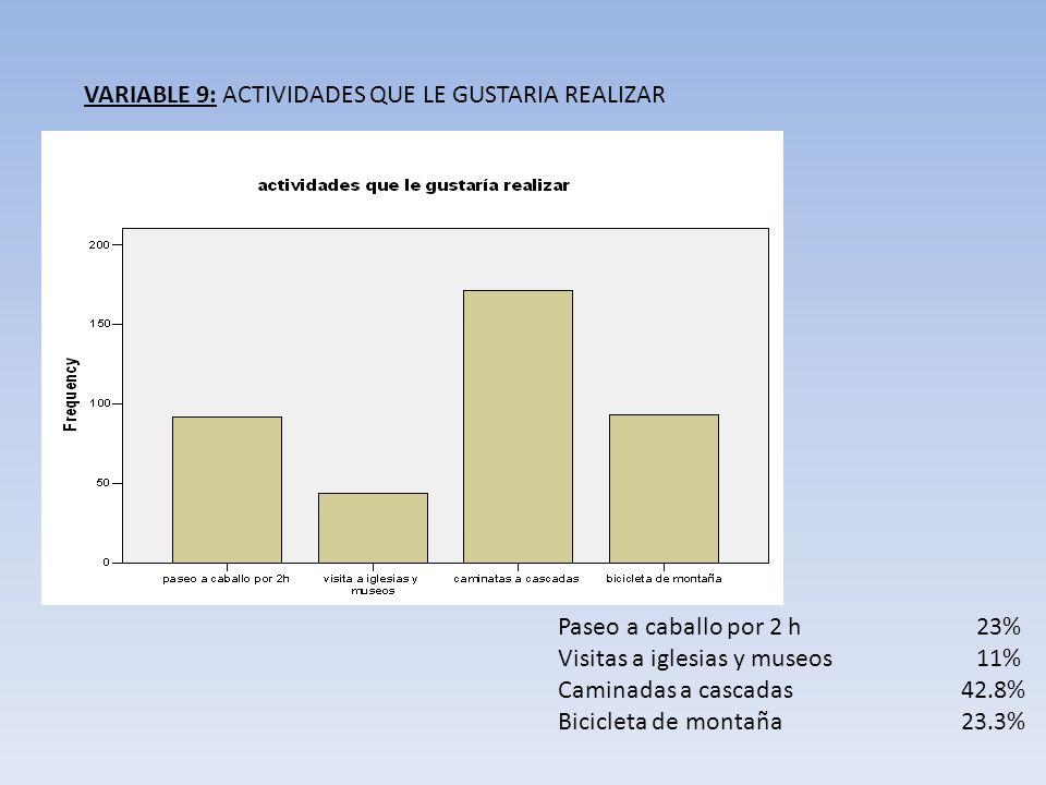 VARIABLE 9: ACTIVIDADES QUE LE GUSTARIA REALIZAR Paseo a caballo por 2 h23% Visitas a iglesias y museos11% Caminadas a cascadas 42.8% Bicicleta de mon