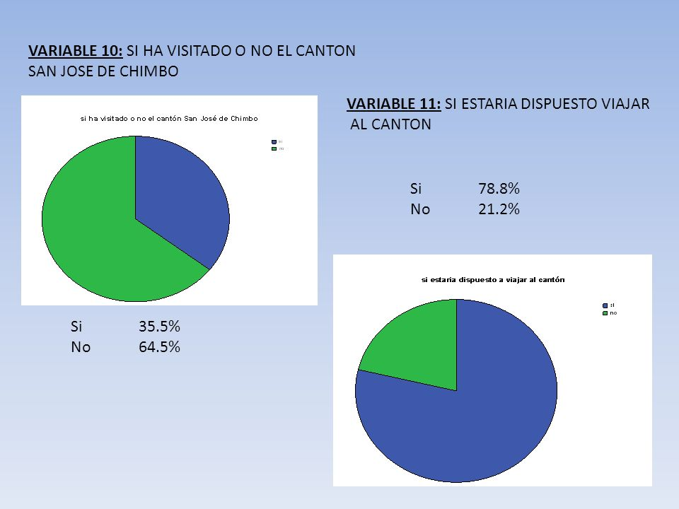VARIABLE 10: SI HA VISITADO O NO EL CANTON SAN JOSE DE CHIMBO VARIABLE 11: SI ESTARIA DISPUESTO VIAJAR AL CANTON Si35.5% No 64.5% Si78.8% No 21.2%