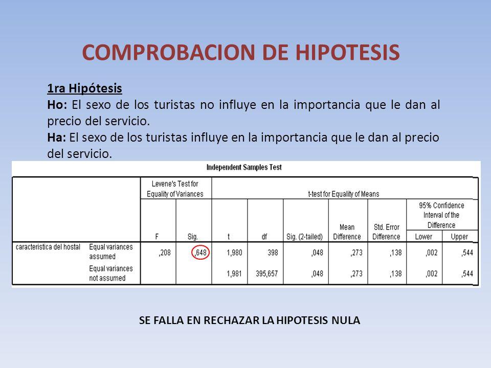 COMPROBACION DE HIPOTESIS 1ra Hipótesis Ho: El sexo de los turistas no influye en la importancia que le dan al precio del servicio. Ha: El sexo de los