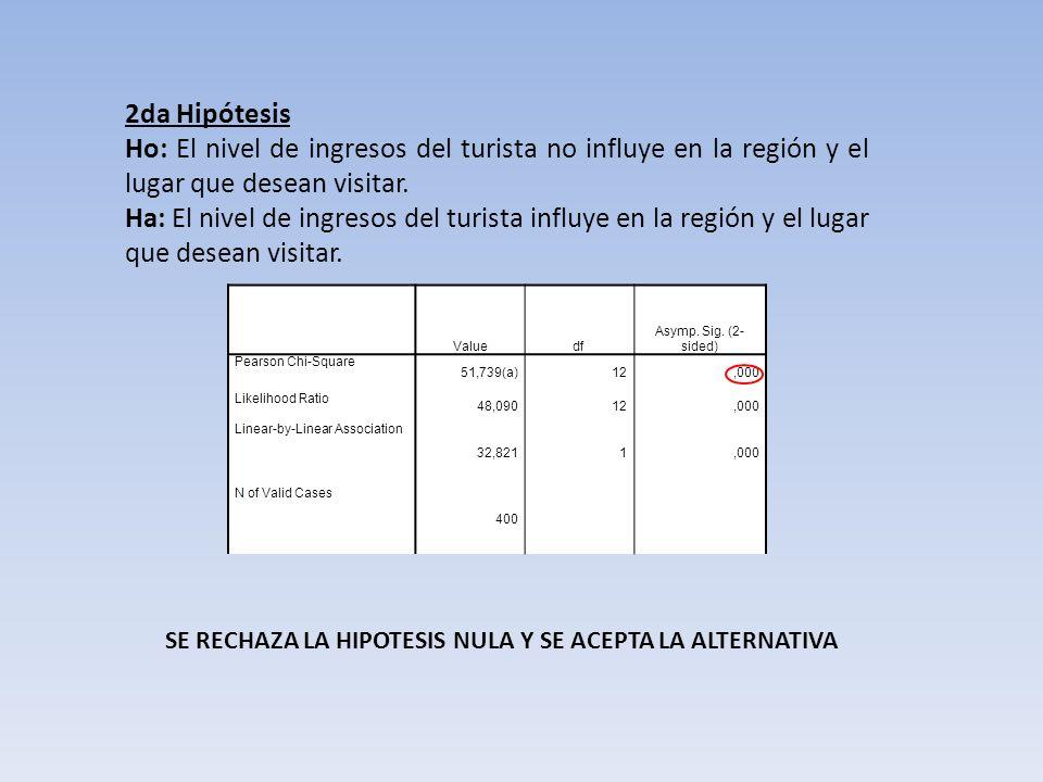 2da Hipótesis Ho: El nivel de ingresos del turista no influye en la región y el lugar que desean visitar. Ha: El nivel de ingresos del turista influye