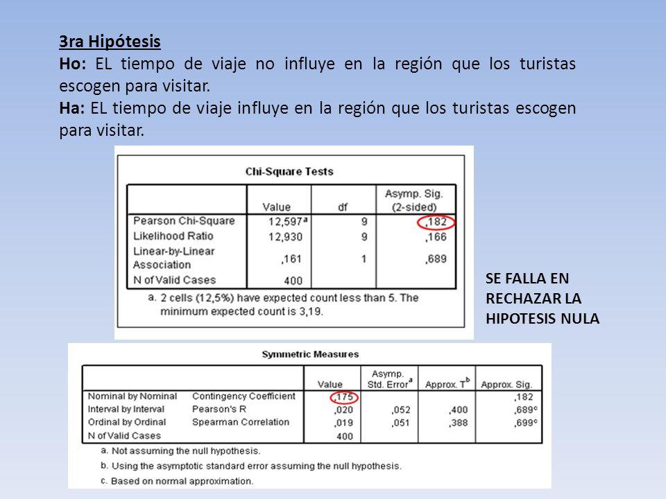 3ra Hipótesis Ho: EL tiempo de viaje no influye en la región que los turistas escogen para visitar. Ha: EL tiempo de viaje influye en la región que lo
