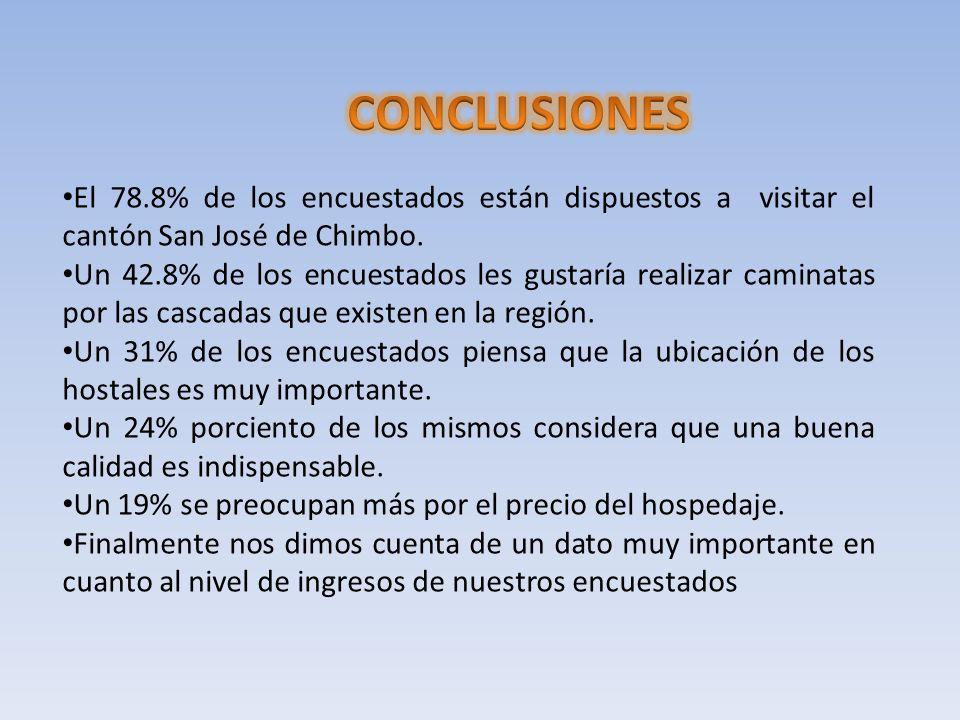 El 78.8% de los encuestados están dispuestos a visitar el cantón San José de Chimbo. Un 42.8% de los encuestados les gustaría realizar caminatas por l