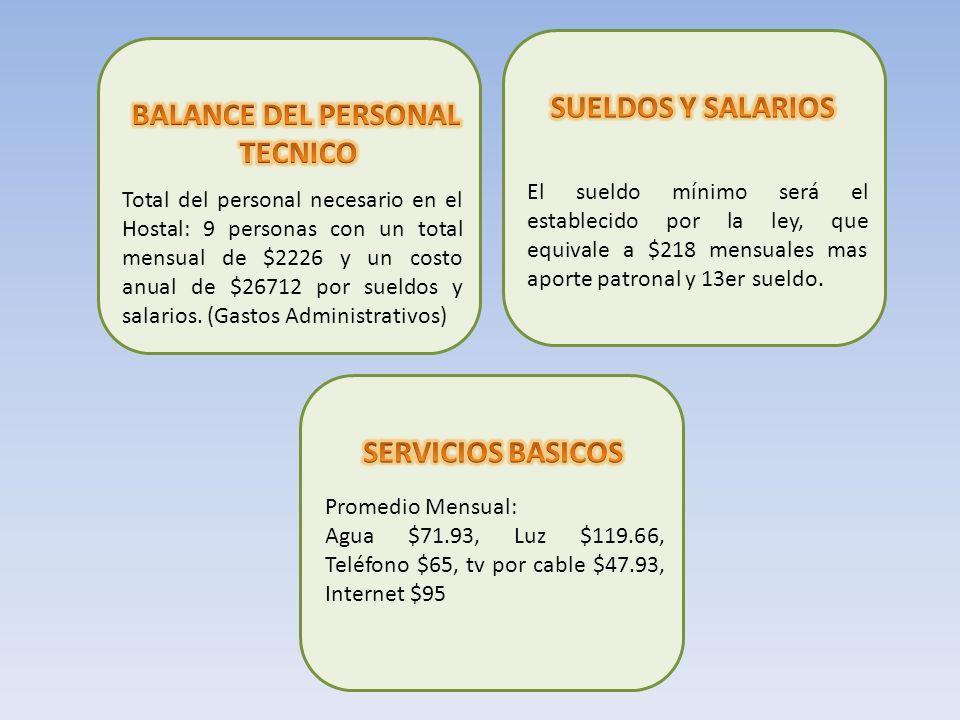 Total del personal necesario en el Hostal: 9 personas con un total mensual de $2226 y un costo anual de $26712 por sueldos y salarios. (Gastos Adminis