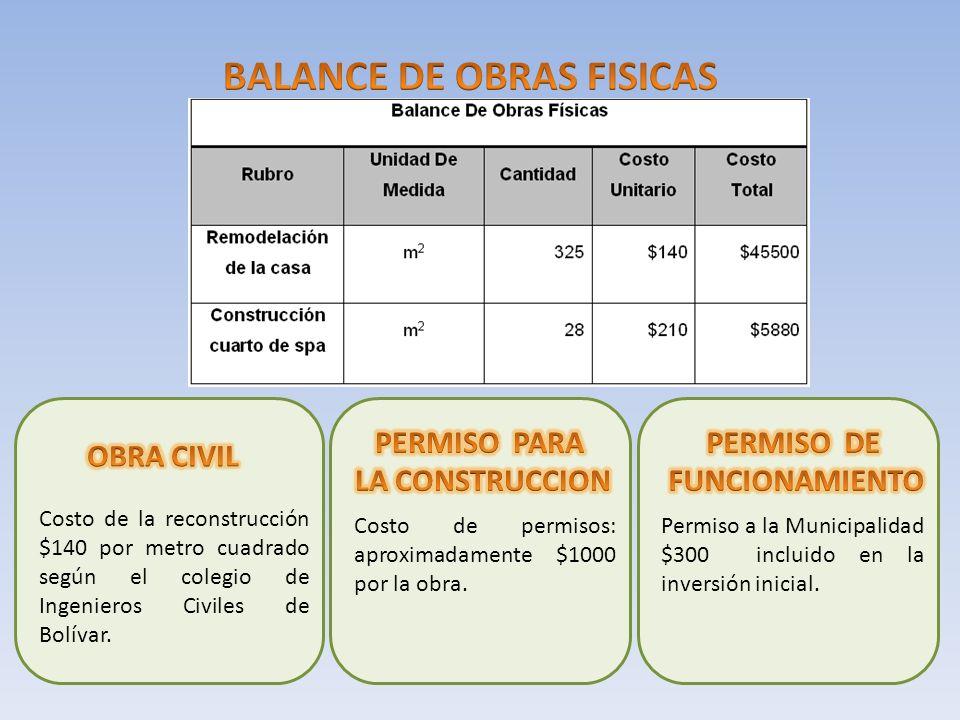 Costo de la reconstrucción $140 por metro cuadrado según el colegio de Ingenieros Civiles de Bolívar. Costo de permisos: aproximadamente $1000 por la