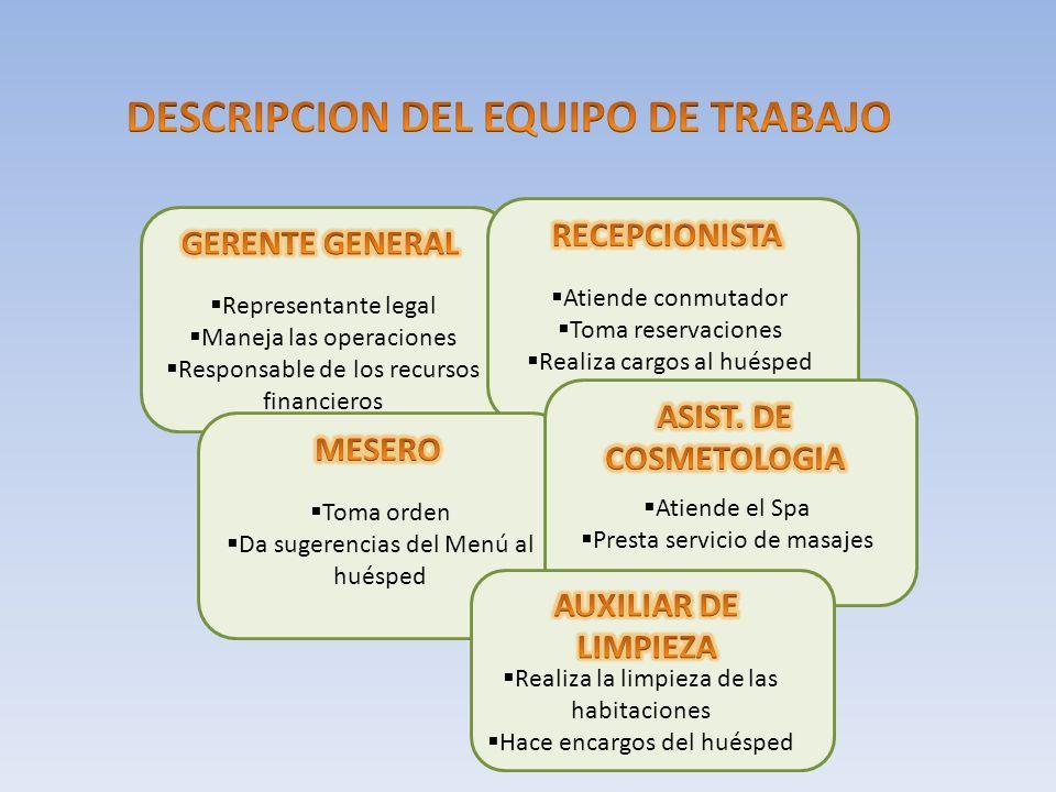 Representante legal Maneja las operaciones Responsable de los recursos financieros Atiende conmutador Toma reservaciones Realiza cargos al huésped Tom
