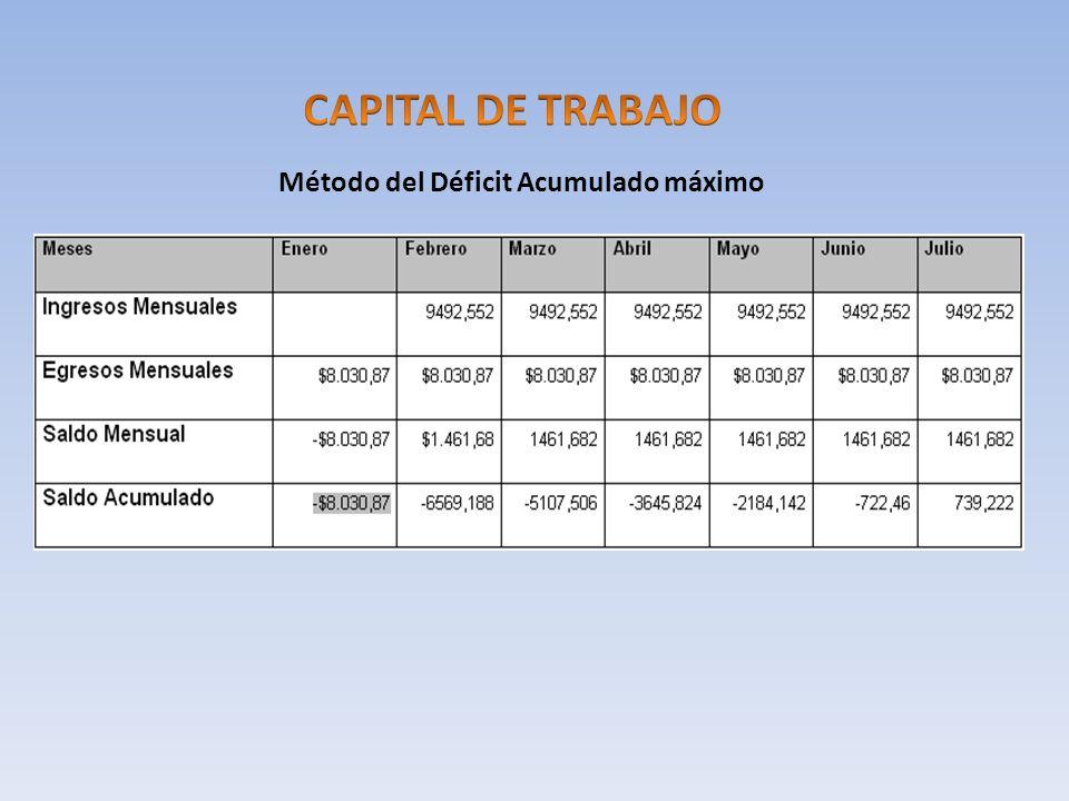 Método del Déficit Acumulado máximo