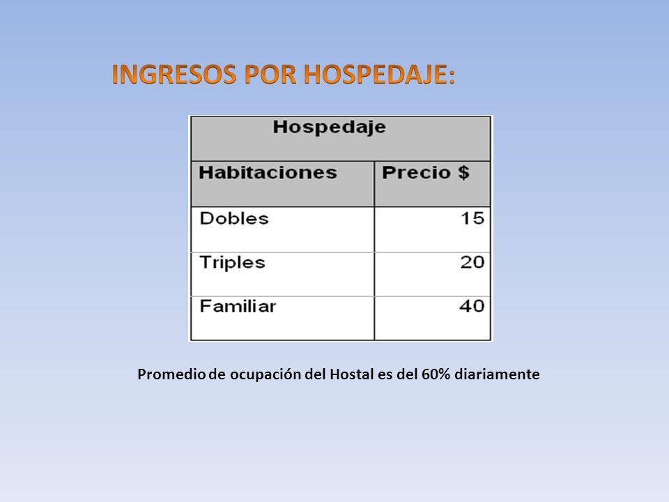 Promedio de ocupación del Hostal es del 60% diariamente
