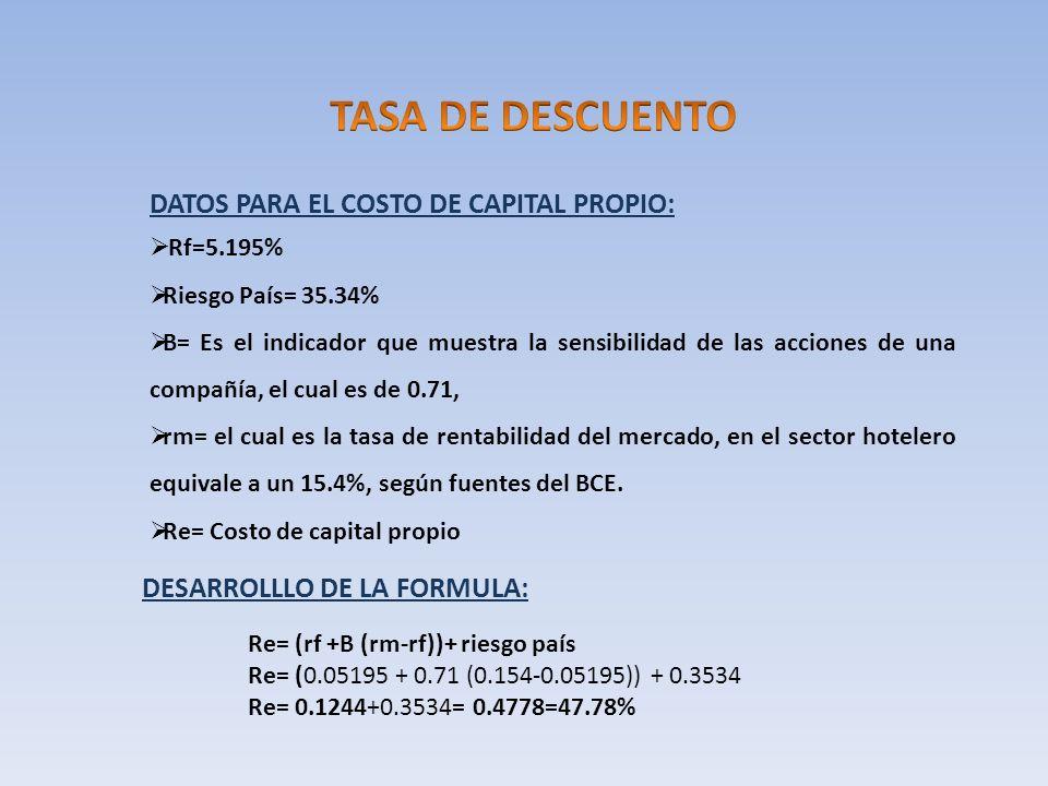 DATOS PARA EL COSTO DE CAPITAL PROPIO: Rf=5.195% Riesgo País= 35.34% B= Es el indicador que muestra la sensibilidad de las acciones de una compañía, e