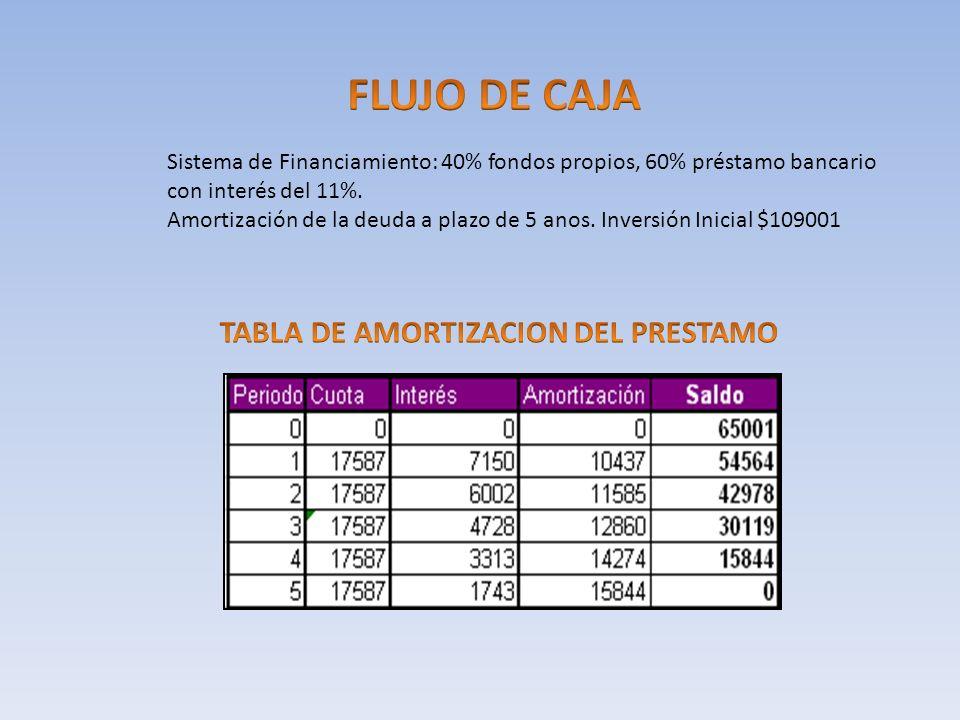 Sistema de Financiamiento: 40% fondos propios, 60% préstamo bancario con interés del 11%. Amortización de la deuda a plazo de 5 anos. Inversión Inicia