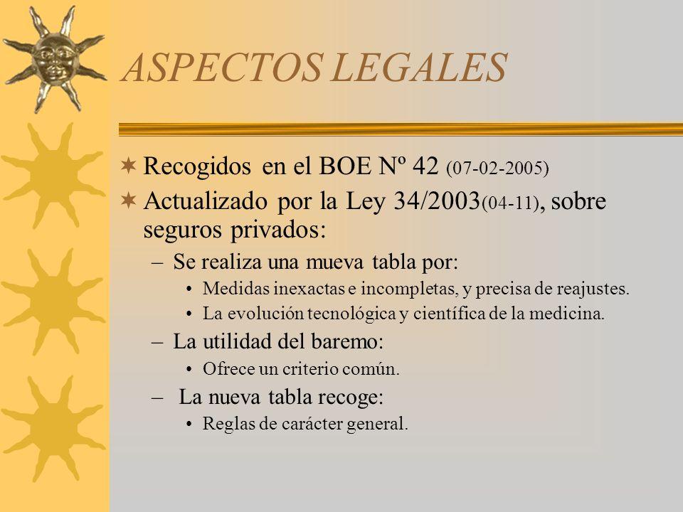 ASPECTOS LEGALES Recogidos en el BOE Nº 42 (07-02-2005) Actualizado por la Ley 34/2003 (04-11), sobre seguros privados: –Se realiza una mueva tabla po