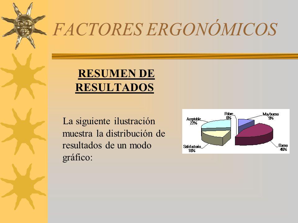 FACTORES ERGONÓMICOS RESUMEN DE RESULTADOS La siguiente ilustración muestra la distribución de resultados de un modo gráfico: