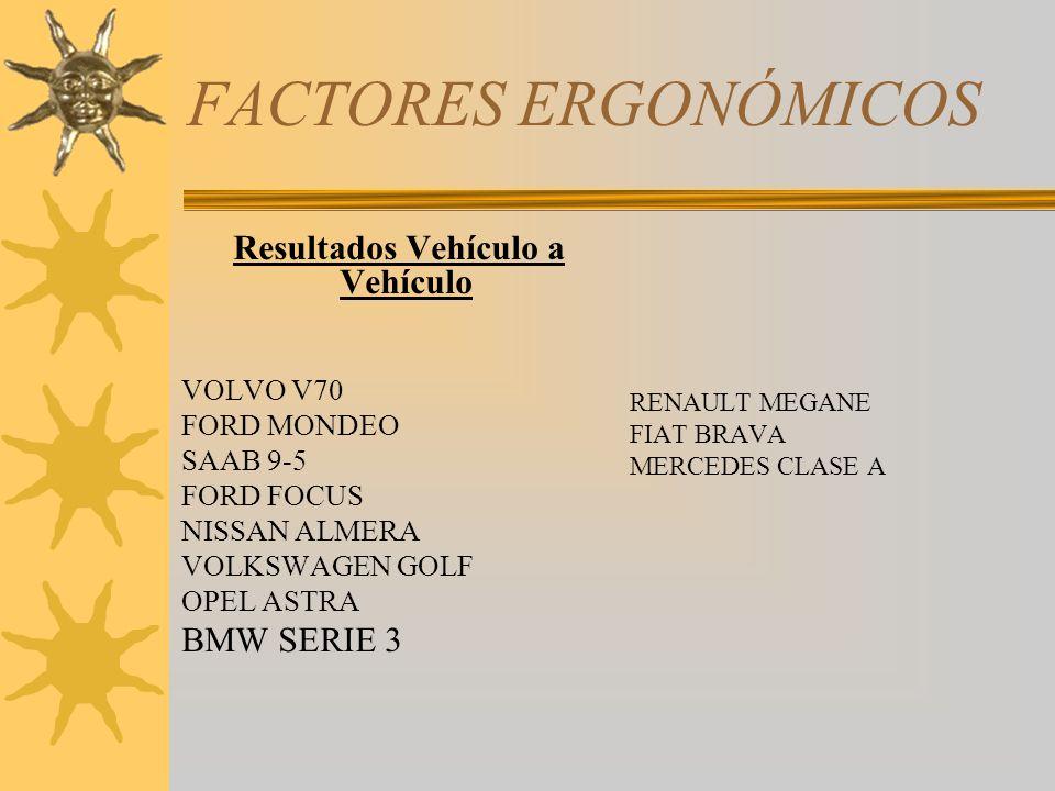 FACTORES ERGONÓMICOS Resultados Vehículo a Vehículo VOLVO V70 FORD MONDEO SAAB 9-5 FORD FOCUS NISSAN ALMERA VOLKSWAGEN GOLF OPEL ASTRA BMW SERIE 3 REN