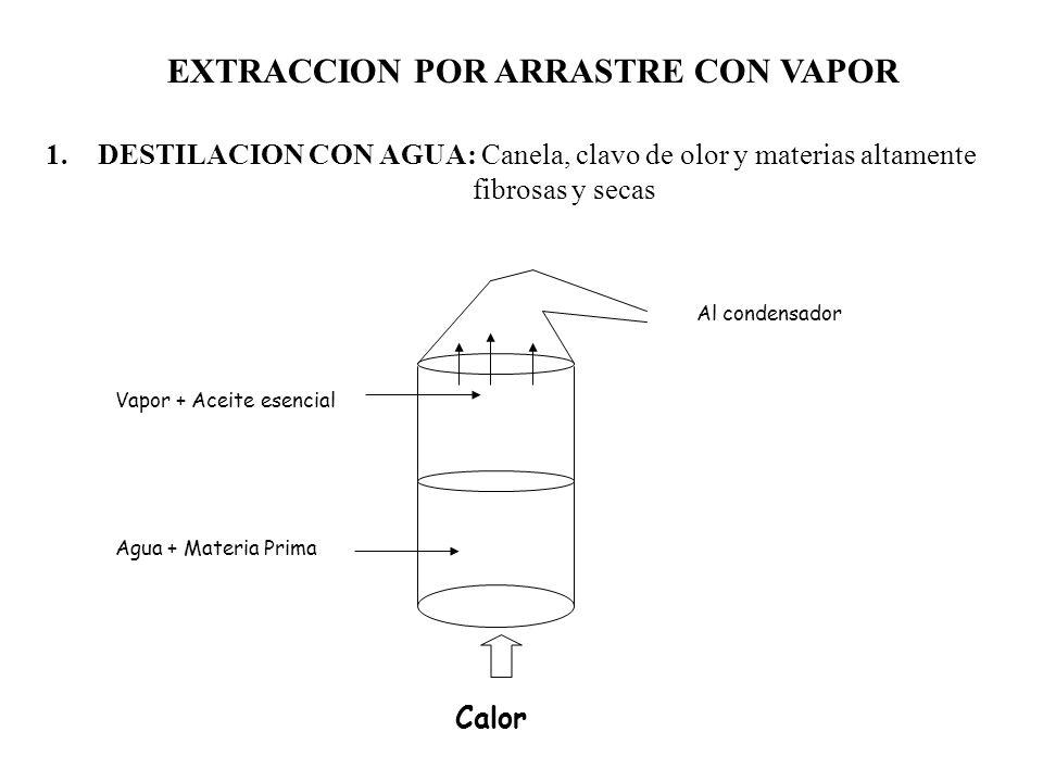 EXTRACCION POR ARRASTRE CON VAPOR 1.DESTILACION CON AGUA: Canela, clavo de olor y materias altamente fibrosas y secas Vapor + Aceite esencial Agua + Materia Prima Al condensador Calor